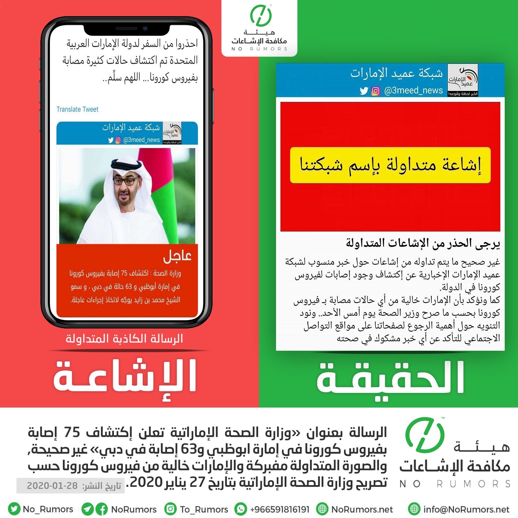 حقيقة إكتشاف 75 إصابة بفيروس كورونا في إمارة ابوظبي و63 إصابة في دبي