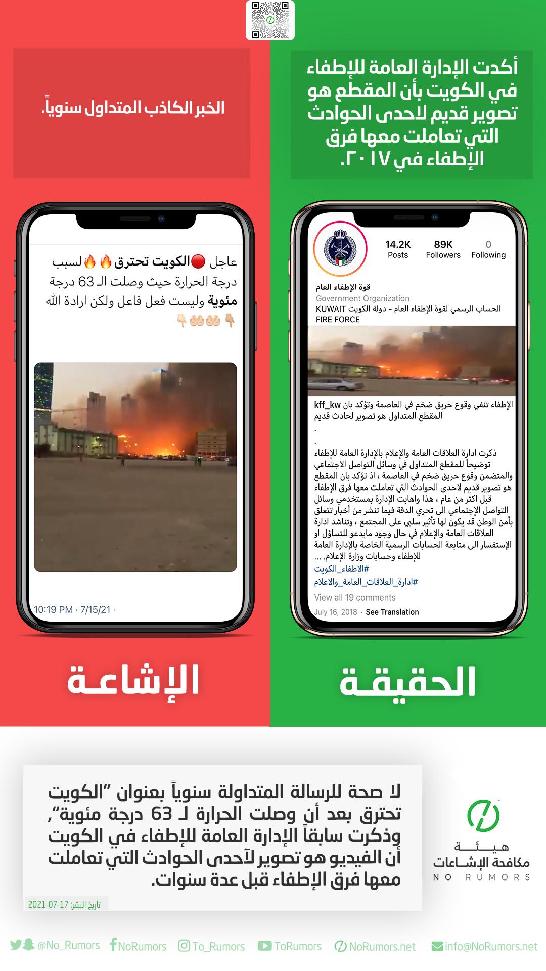 """حقيقة الرسالة المتداولة سنوياً بعنوان """"الكويت تحترق بعد أن وصلت الحرارة لـ63 درجة مئوية"""""""